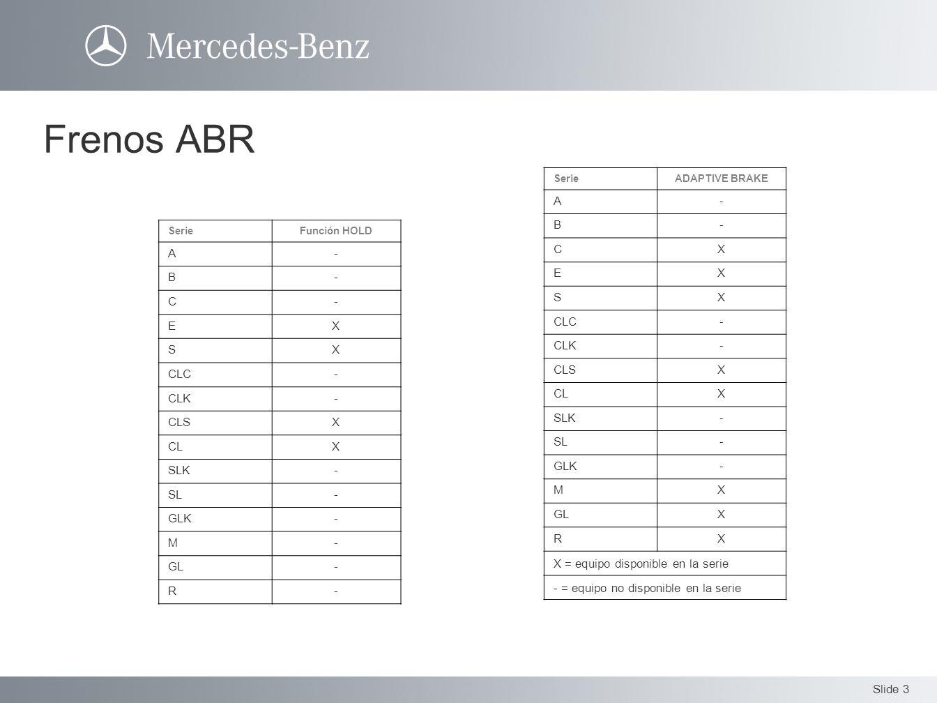 Slide 3 Frenos ABR SerieADAPTIVE BRAKE A- B- CX EX SX CLC- CLK- CLSX CLX SLK- SL- GLK- MX GLX RX X = equipo disponible en la serie - = equipo no dispo