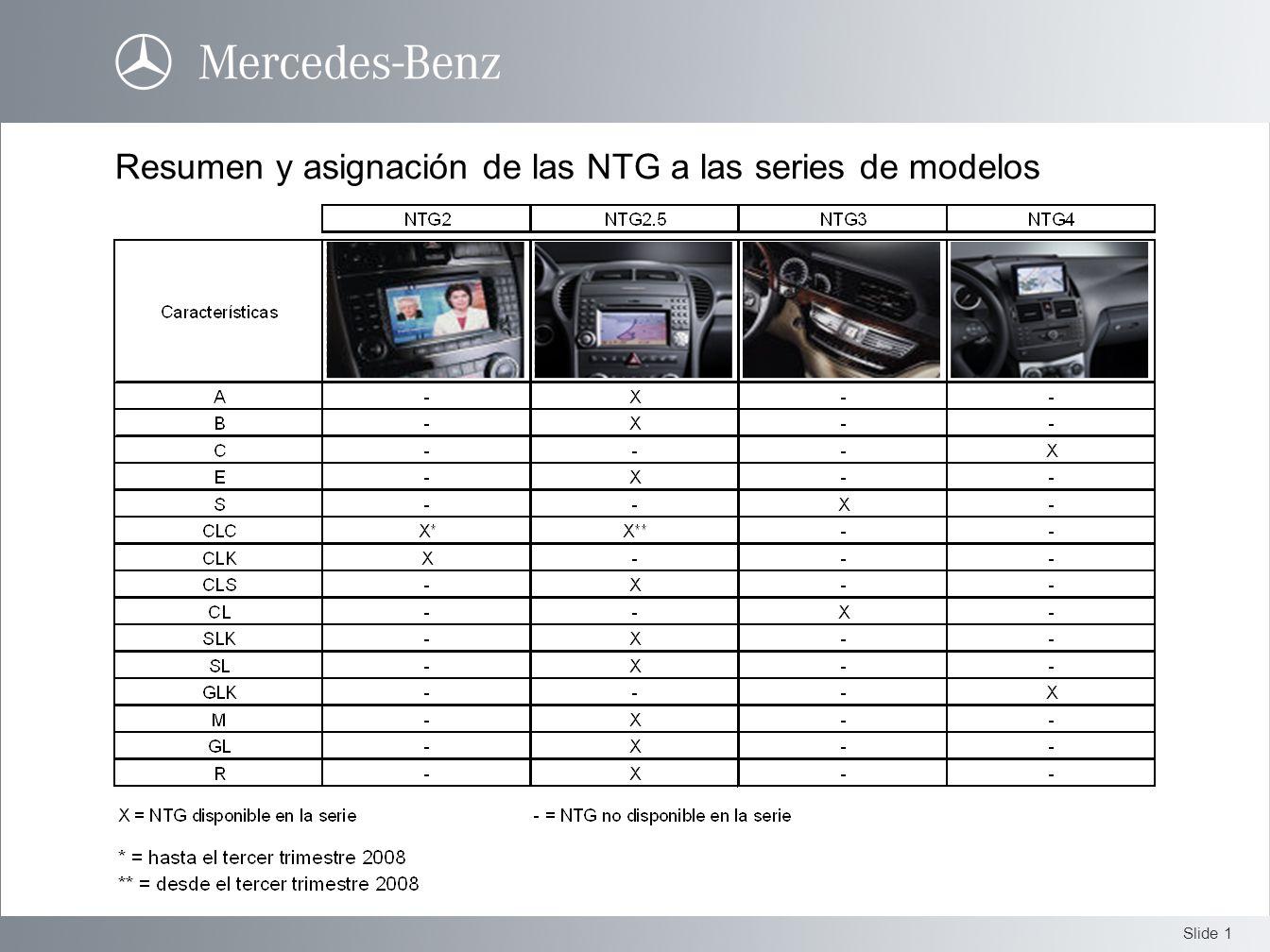 Slide 1 Resumen y asignación de las NTG a las series de modelos