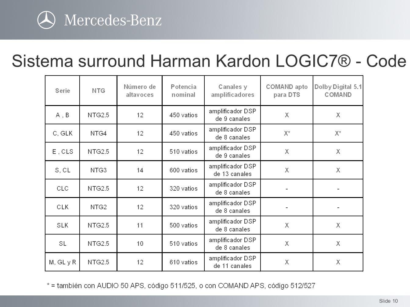 Slide 10 Sistema surround Harman Kardon LOGIC7® - Code 810