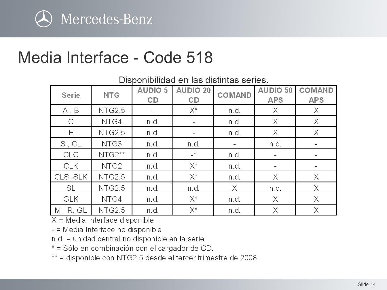 Slide 14 Media Interface - Code 518