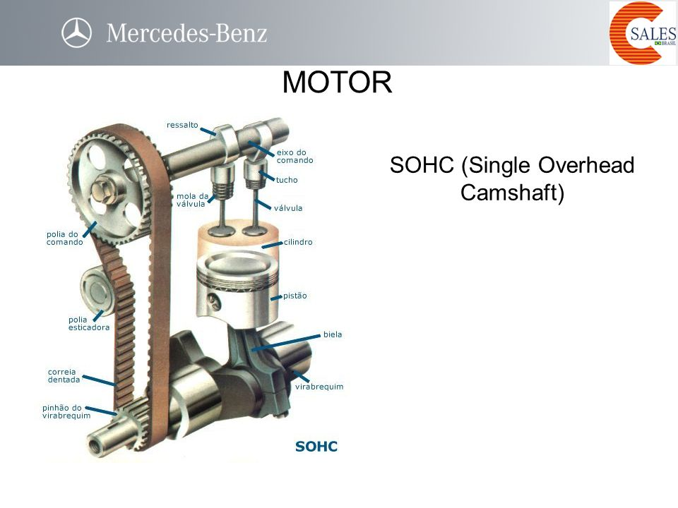 SOHC (Single Overhead Camshaft) MOTOR