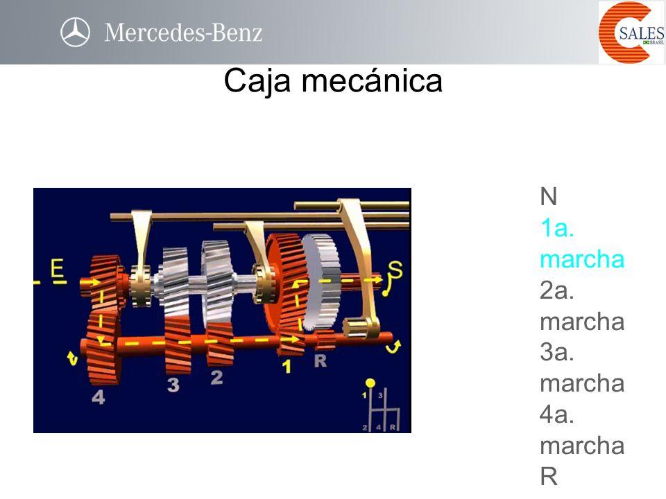 N 1a. marcha 2a. marcha 3a. marcha 4a. marcha R Caja mecánica