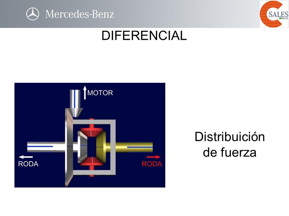 Distribuición de fuerza DIFERENCIAL