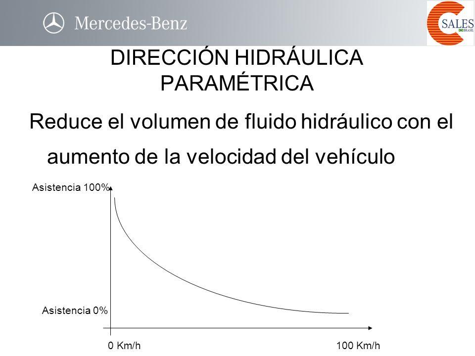 Reduce el volumen de fluido hidráulico con el aumento de la velocidad del vehículo DIRECCIÓN HIDRÁULICA PARAMÉTRICA 0 Km/h100 Km/h Asistencia 100% Asi