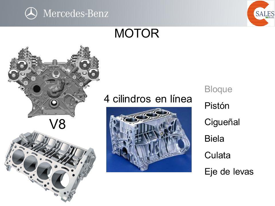 Bloque Pistón Cigueñal Biela Culata Eje de levas V8 4 cilindros en línea MOTOR