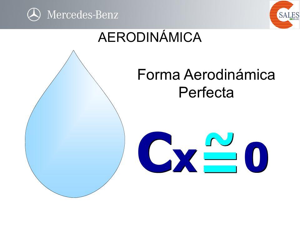 Forma Aerodinámica Perfecta ~ ~ = = C x 0 AERODINÁMICA
