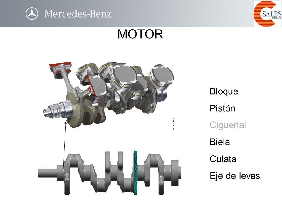 Caja CVT - Autotronic I =1 I <1 Classes A e B