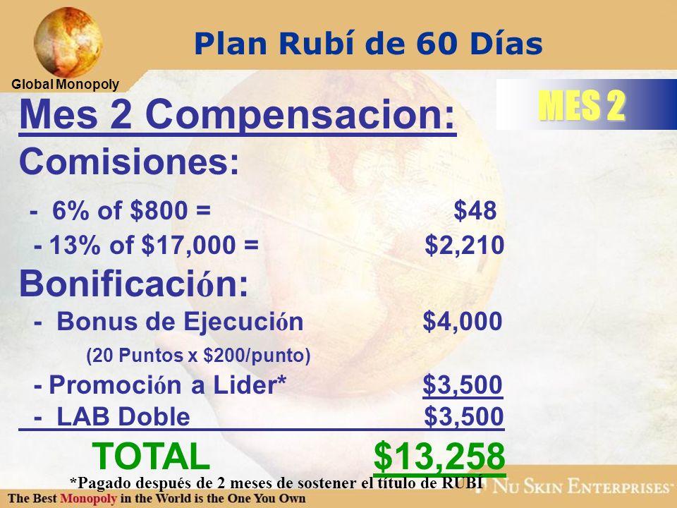 Global Monopoly MES 2 Plan Rubí de 60 Días Mes 2 Compensacion: Comisiones: - 6% of $800 = $48 - 13% of $17,000 =$2,210 Bonificaci ó n: - Bonus de Ejec