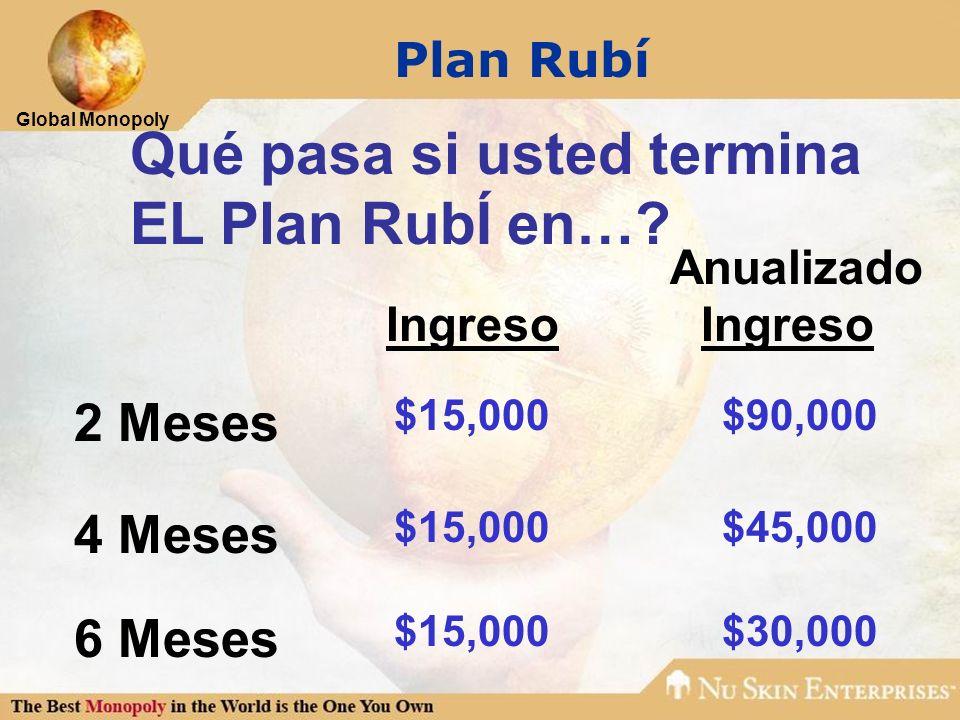 Global Monopoly Plan Rubí Qué pasa si usted termina EL Plan RubÍ en…? Anualizado Ingreso Ingreso 2 Meses $15,000$90,000 4 Meses $15,000$45,000 6 Meses