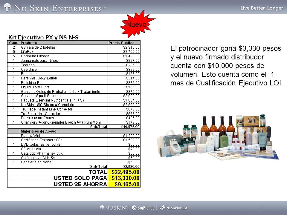 El patrocinador gana $3,330 pesos y el nuevo firmado distribudor cuenta con $10,000 pesos de volumen. Esto cuenta como el 1 r mes de Cualificación Eje