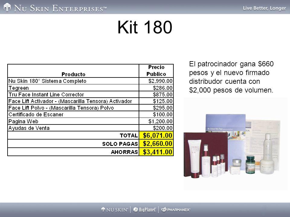 Kit 180 El patrocinador gana $660 pesos y el nuevo firmado distribudor cuenta con $2,000 pesos de volumen.