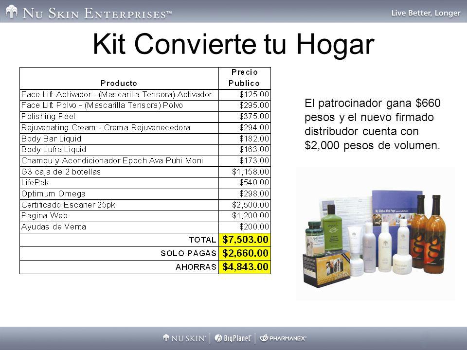 Kit Convierte tu Hogar El patrocinador gana $660 pesos y el nuevo firmado distribudor cuenta con $2,000 pesos de volumen.