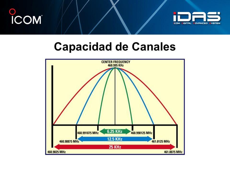 Capacidad de Canales