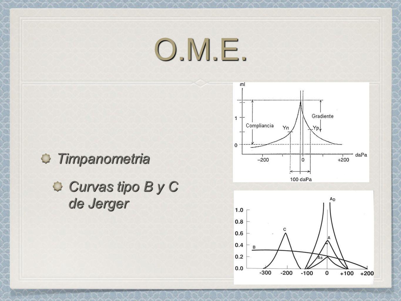 O.M.E.O.M.E. Timpanometria Curvas tipo B y C de Jerger