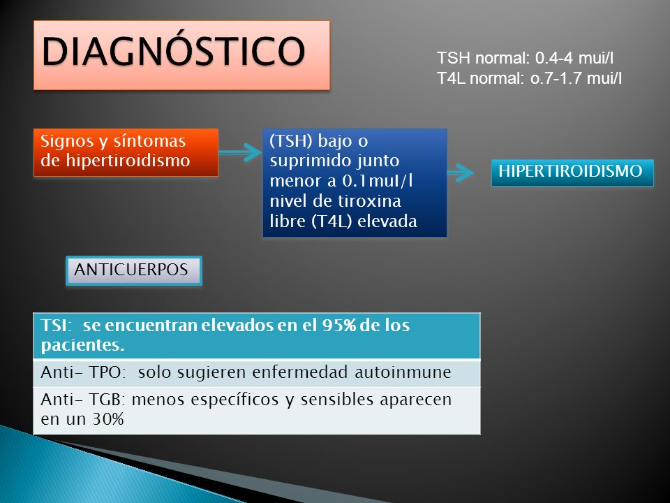 Signos y síntomas de hipertiroidismo (TSH) bajo o suprimido junto menor a 0.1muI/l nivel de tiroxina libre (T4L) elevada HIPERTIROIDISMO TSI: se encue
