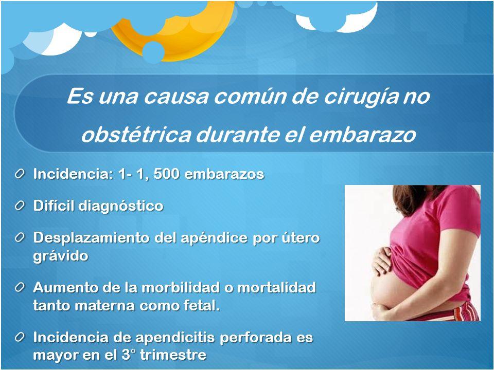 Es una causa común de cirugía no obstétrica durante el embarazo Incidencia: 1- 1, 500 embarazos Difícil diagnóstico Desplazamiento del apéndice por út