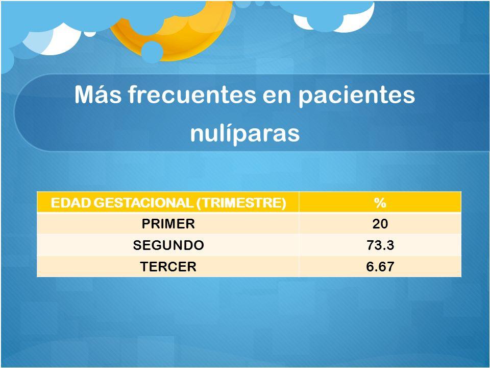 Más frecuentes en pacientes nulíparas EDAD GESTACIONAL (TRIMESTRE)% PRIMER20 SEGUNDO73.3 TERCER6.67