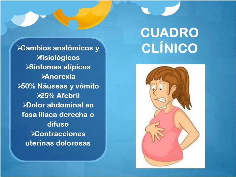CUADRO CLÍNICO Cambios anatómicos y fisiológicos Síntomas atípicos Anorexia 50% Náuseas y vómito 25% Afebril Dolor abdominal en fosa iliaca derecha o