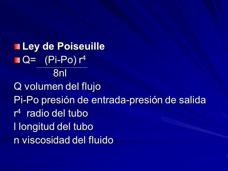 Ley de Poiseuille Q= (Pi-Po) r 4 8nl 8nl Q volumen del flujo Pi-Po presión de entrada-presión de salida r 4 radio del tubo l longitud del tubo n visco