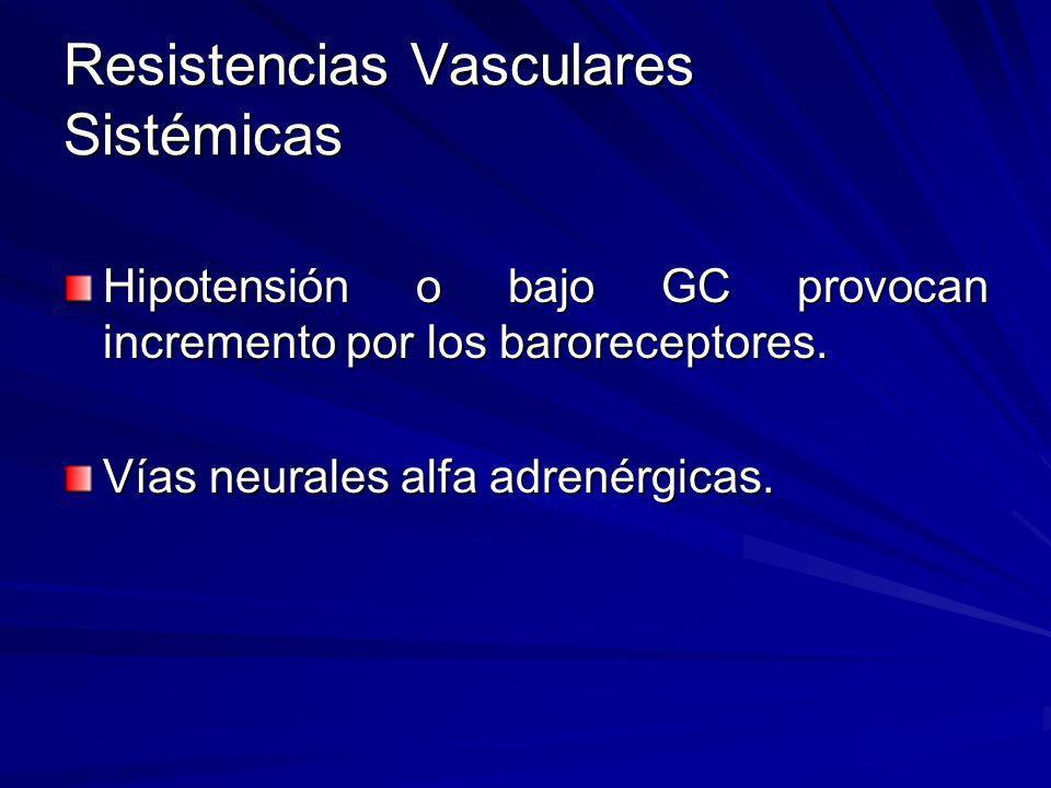 Resistencias Vasculares Sistémicas Hipotensión o bajo GC provocan incremento por los baroreceptores. Vías neurales alfa adrenérgicas.