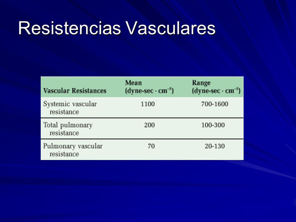 Resistencias Vasculares