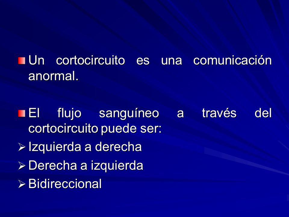 Un cortocircuito es una comunicación anormal. El flujo sanguíneo a través del cortocircuito puede ser: Izquierda a derecha Izquierda a derecha Derecha