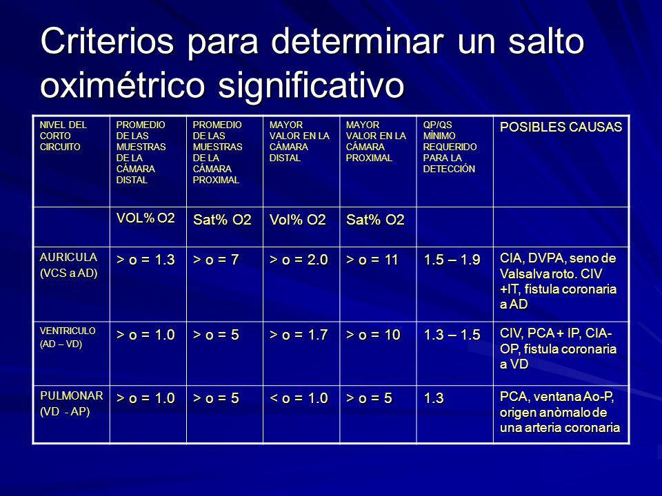 Criterios para determinar un salto oximétrico significativo NIVEL DEL CORTO CIRCUITO PROMEDIO DE LAS MUESTRAS DE LA CÁMARA DISTAL PROMEDIO DE LAS MUES