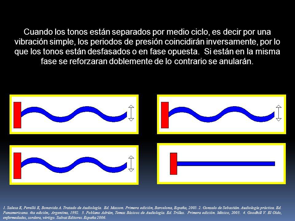 Cuando los tonos están separados por medio ciclo, es decir por una vibración simple, los periodos de presión coincidirán inversamente, por lo que los