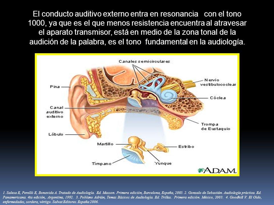 El conducto auditivo externo entra en resonancia con el tono 1000, ya que es el que menos resistencia encuentra al atravesar el aparato transmisor, es