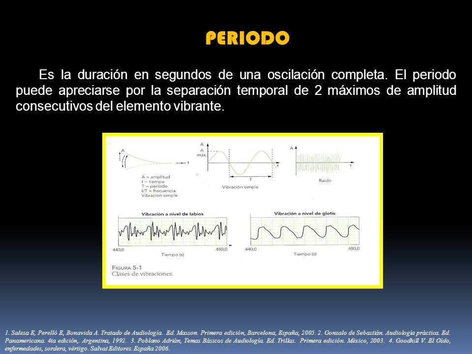PERIODO Es la duración en segundos de una oscilación completa. El periodo puede apreciarse por la separación temporal de 2 máximos de amplitud consecu
