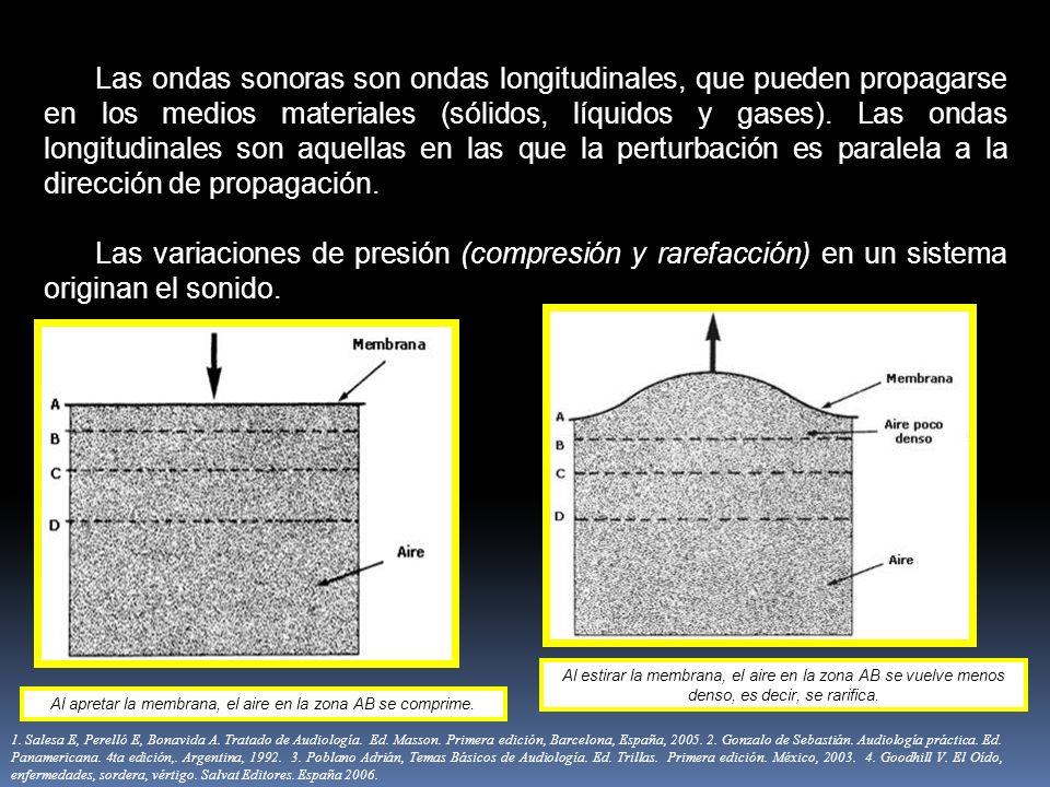 Las ondas sonoras son ondas longitudinales, que pueden propagarse en los medios materiales (sólidos, líquidos y gases). Las ondas longitudinales son a
