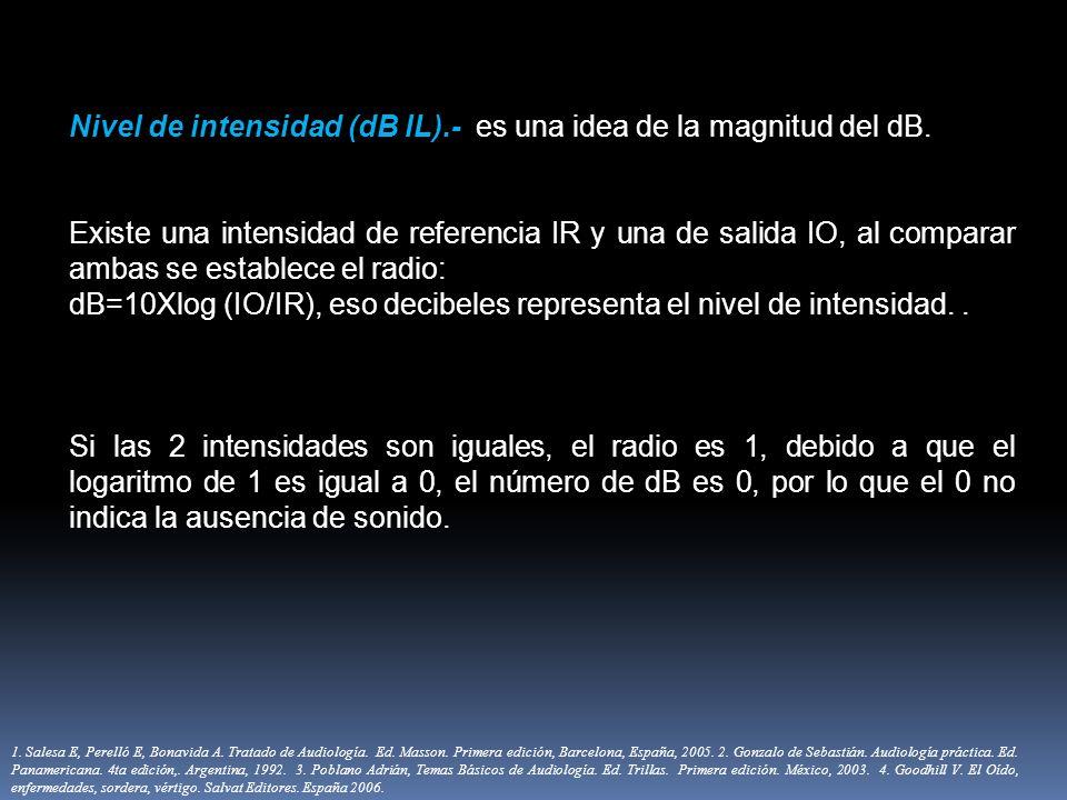 Nivel de intensidad (dB IL).- es una idea de la magnitud del dB. Existe una intensidad de referencia IR y una de salida IO, al comparar ambas se estab
