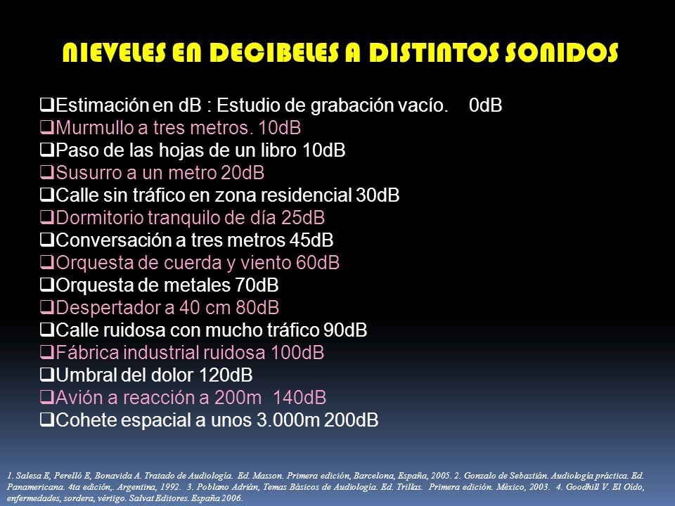NIEVELES EN DECIBELES A DISTINTOS SONIDOS Estimación en dB : Estudio de grabación vacío. 0dB Murmullo a tres metros. 10dB Paso de las hojas de un libr
