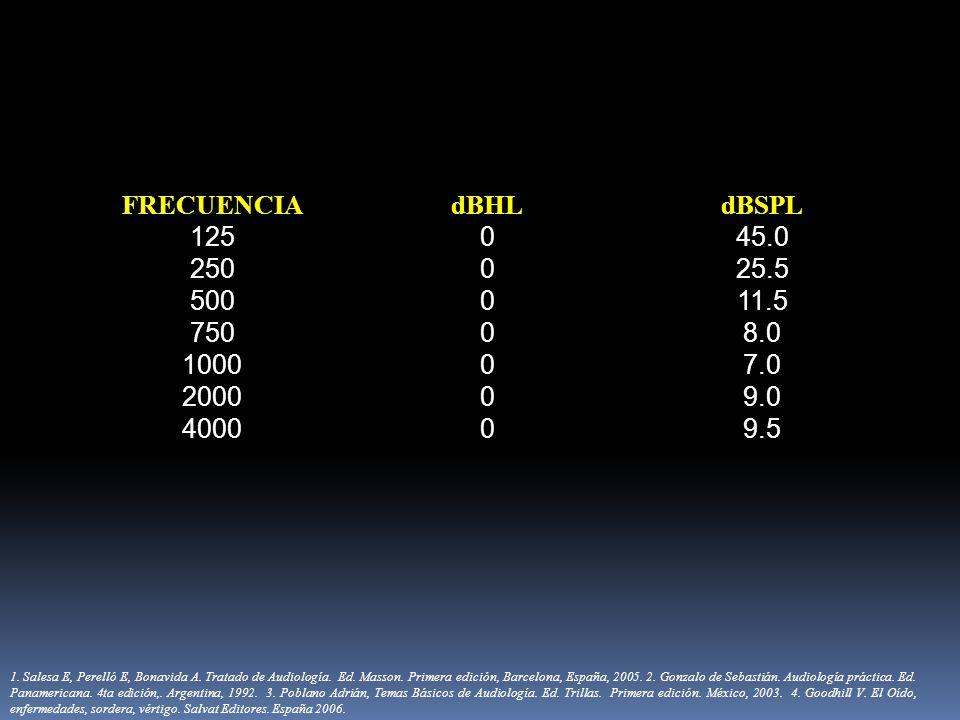 FRECUENCIAdBHLdBSPL 125045.0 250025.5 500011.5 75008.0 100007.0 200009.0 400009.5 1. Salesa E, Perelló E, Bonavida A. Tratado de Audiología. Ed. Masso