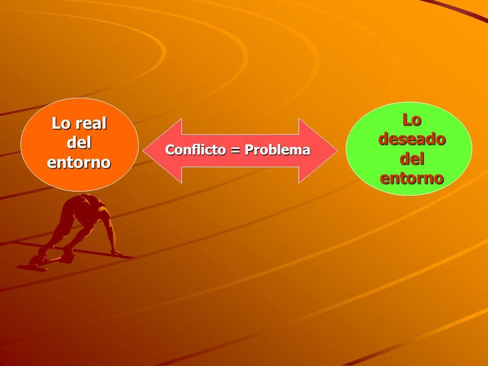 Lo real del entorno Lo deseado del entorno Conflicto = Problema