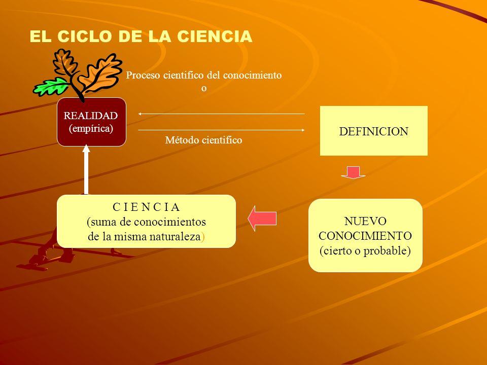 EL CICLO DE LA CIENCIA REALIDAD (empírica) NUEVO CONOCIMIENTO (cierto o probable) C I E N C I A (suma de conocimientos de la misma naturaleza) Proceso