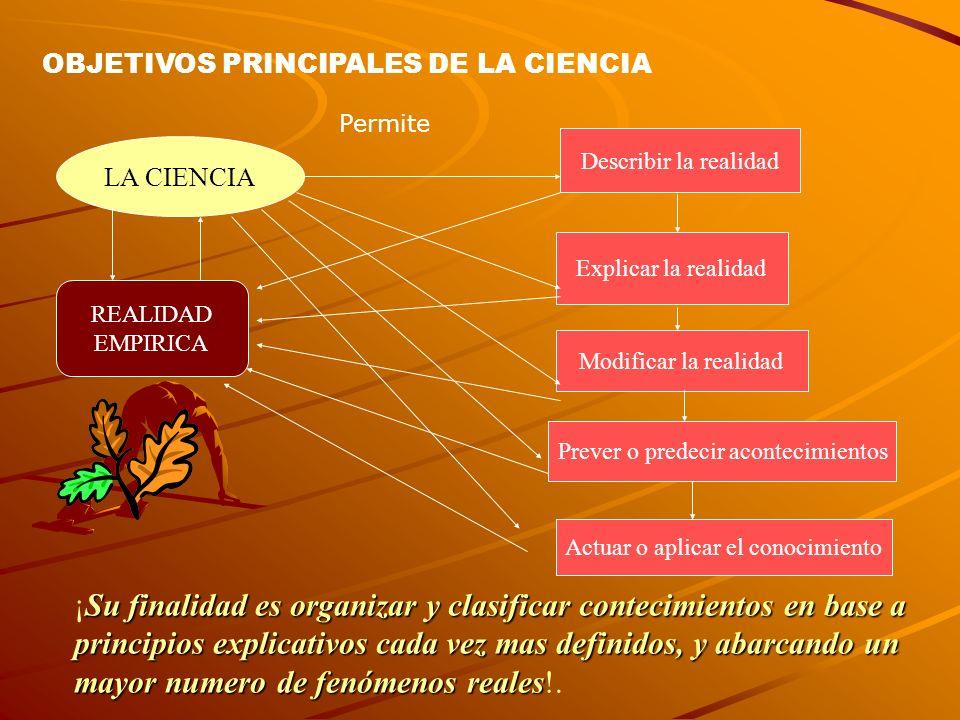 OBJETIVOS PRINCIPALES DE LA CIENCIA REALIDAD EMPIRICA Explicar la realidad Describir la realidad Modificar la realidad Actuar o aplicar el conocimient