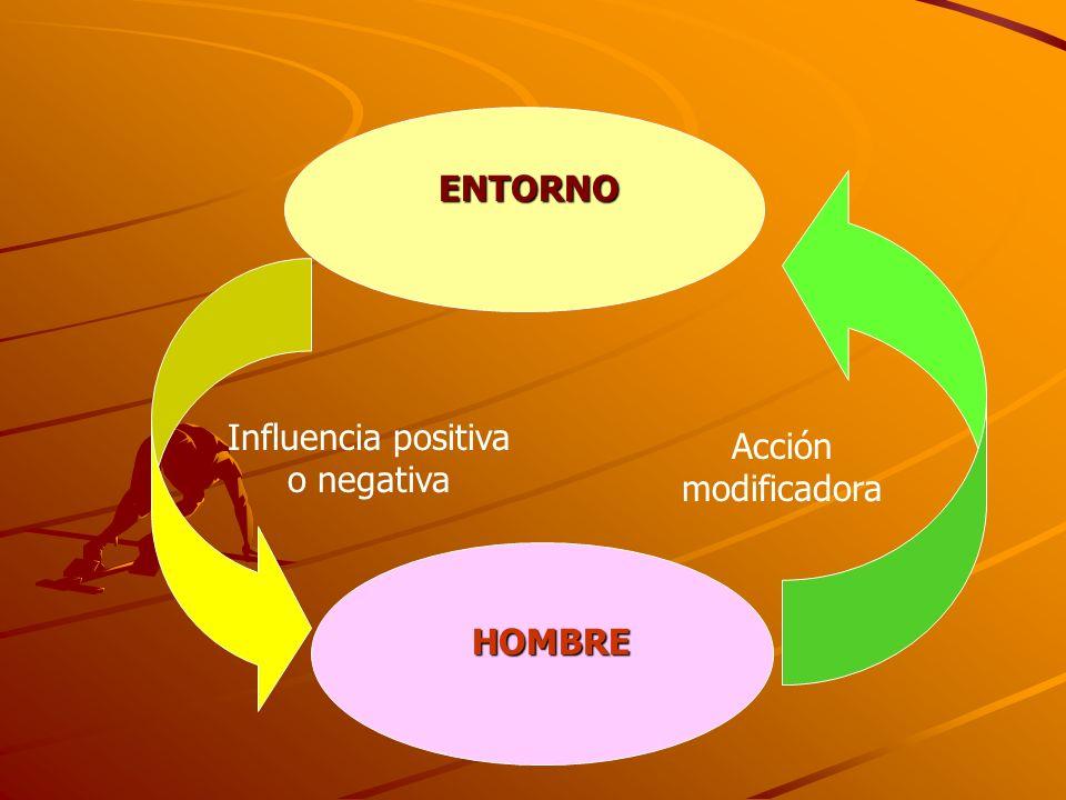 ENTORNO HOMBRE Acción modificadora Influencia positiva o negativa