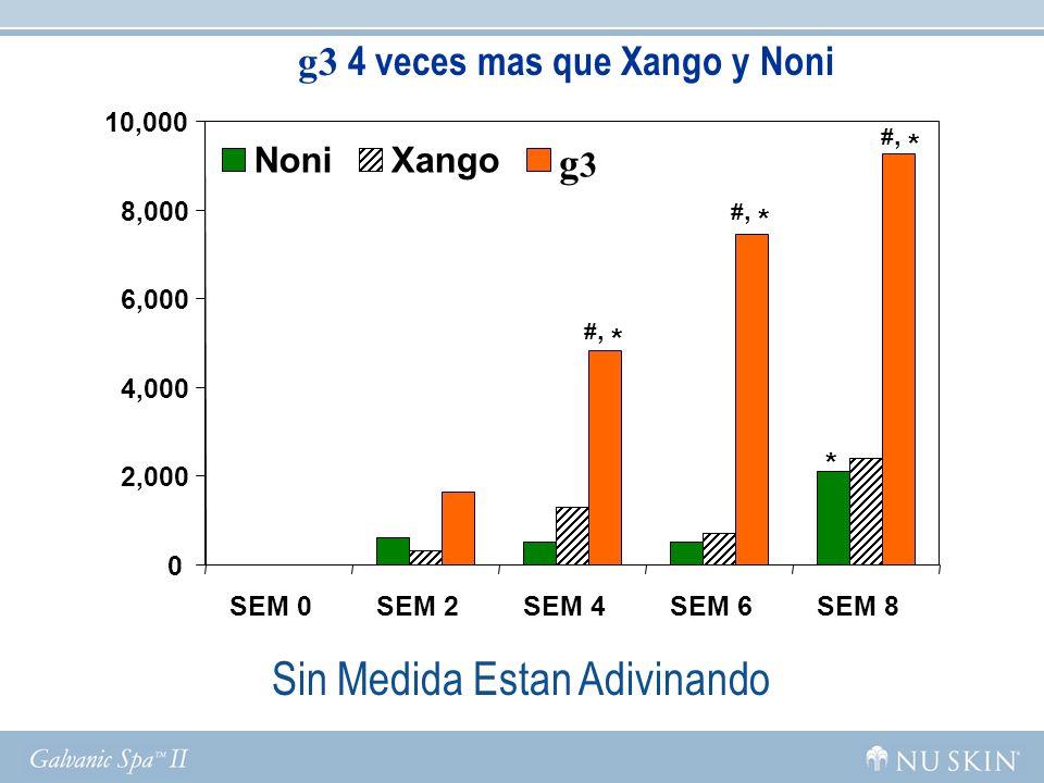 g3 4 veces mas que Xango y Noni #, * * 0 2,000 4,000 6,000 8,000 10,000 SEM 0SEM 2SEM 4SEM 6SEM 8 NoniXango g3g3 Sin Medida Estan Adivinando