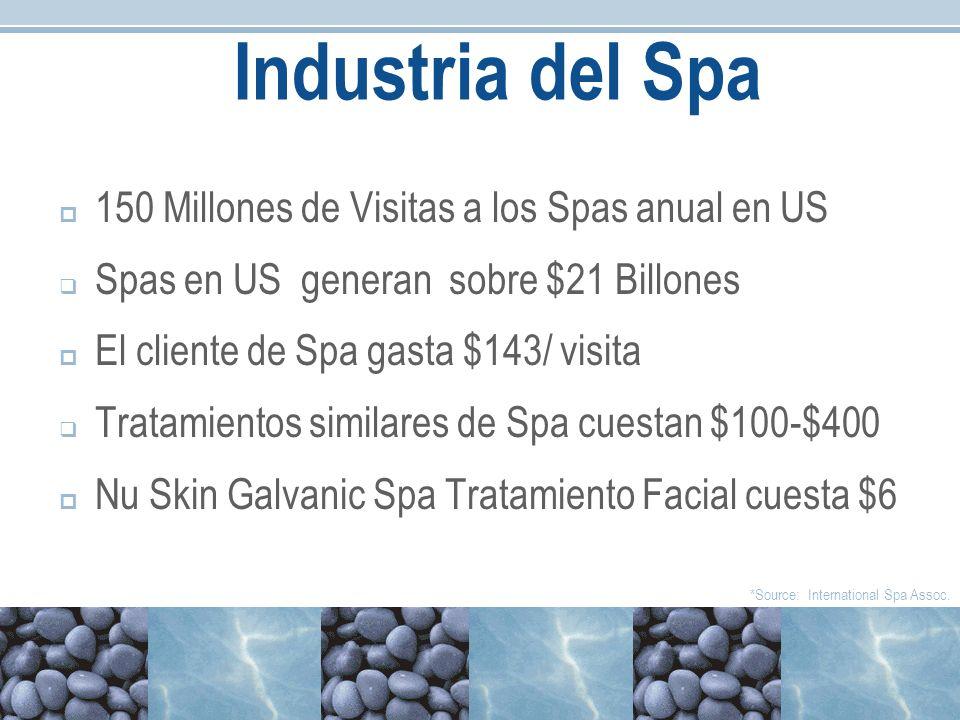 Industria del Spa 150 Millones de Visitas a los Spas anual en US Spas en US generan sobre $21 Billones El cliente de Spa gasta $143/ visita Tratamient
