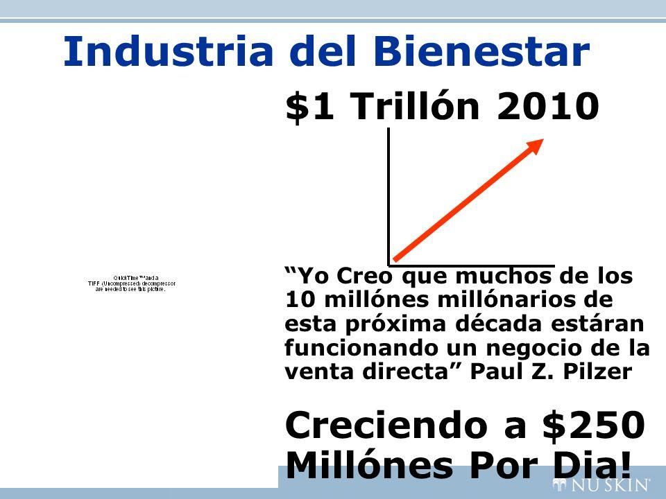 Industria del Bienestar $1 Trillón 2010 Yo Creo que muchos de los 10 millónes millónarios de esta próxima década estáran funcionando un negocio de la