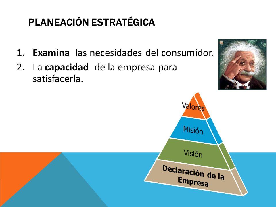 PLANEACIÓN ESTRATÉGICA 1.Examina las necesidades del consumidor. 2.La capacidad de la empresa para satisfacerla.