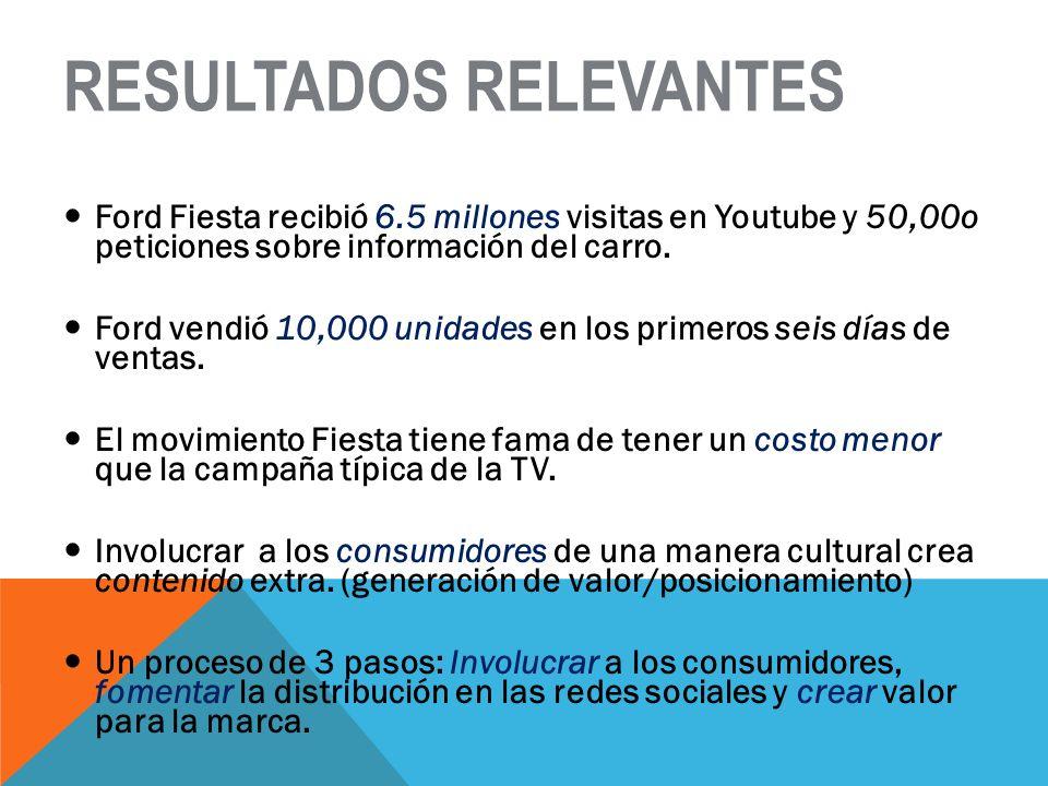 RESULTADOS RELEVANTES Ford Fiesta recibió 6.5 millones visitas en Youtube y 50,00o peticiones sobre información del carro. Ford vendió 10,000 unidades