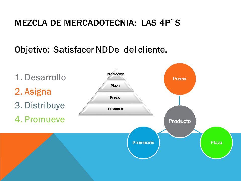 MEZCLA DE MERCADOTECNIA: LAS 4P`S Objetivo: Satisfacer NDDe del cliente. 1. Desarrollo 2. Asigna 3. Distribuye 4. Promueve Producto PrecioPlazaPromoci