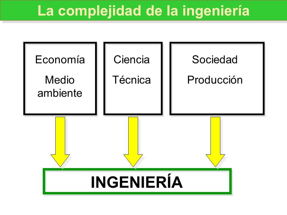 INGENIERÍA Ciencia Técnica Economía Medio ambiente Sociedad Producción La complejidad de la ingeniería