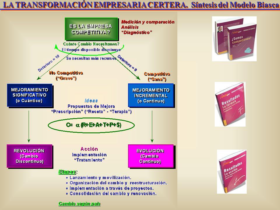 Introducción. Concepto R. BiascaChange Management. Experiencias en Latinoamérica El Concepto Básico AJUSTE PARA AUMENTAR COMPETITIVIDAD AJUSTE PARA AU