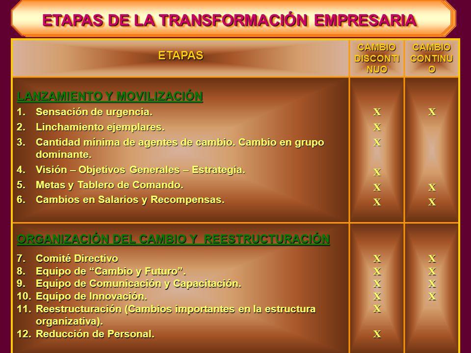 La Acción R. Biasca Change Management. Experiencias en Latinoamérica APORTES DEFINICIÓN DE LAS ETAPAS PARA EL CAMBIO CONTINUO Y DISCONTINUO. CONSIDERA