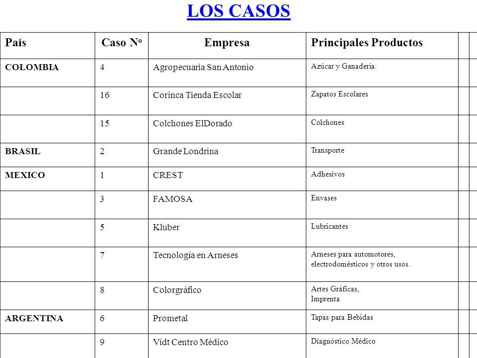LOS CASOS PaísCaso N o EmpresaPrincipales Productos COLOMBIA4Agropecuaria San Antonio Azúcar y Ganadería.