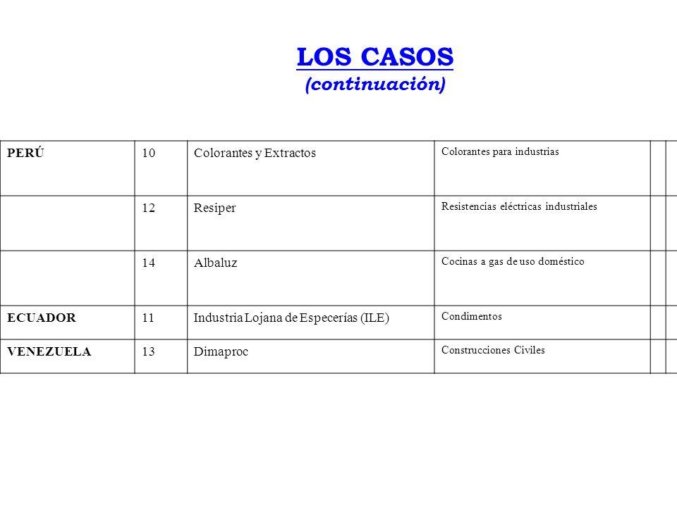 LOS CASOS PaísCaso N o EmpresaPrincipales Productos COLOMBIA4Agropecuaria San Antonio Azúcar y Ganadería. 16Corinca Tienda Escolar Zapatos Escolares 1