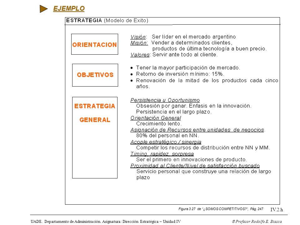 UADE. Departamento de Administración. Asignatura: Dirección Estratégica – Unidad IV Profesor Rodolfo E. Biasca IV.2.h Figura 3.27 de ¿SOMOS COMPETITIV
